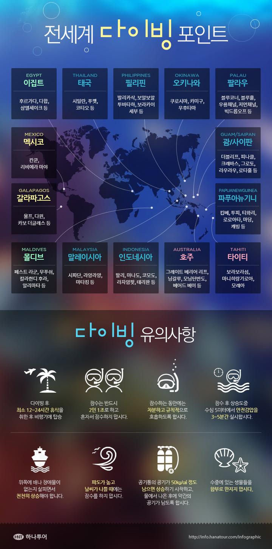 전세계 다이빙 포인트